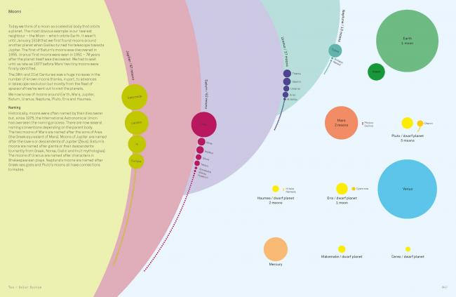 Cosmos Infographic moons